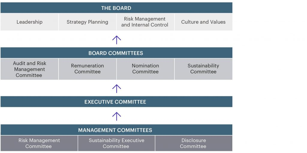 Hysan Corporate Governance Structure